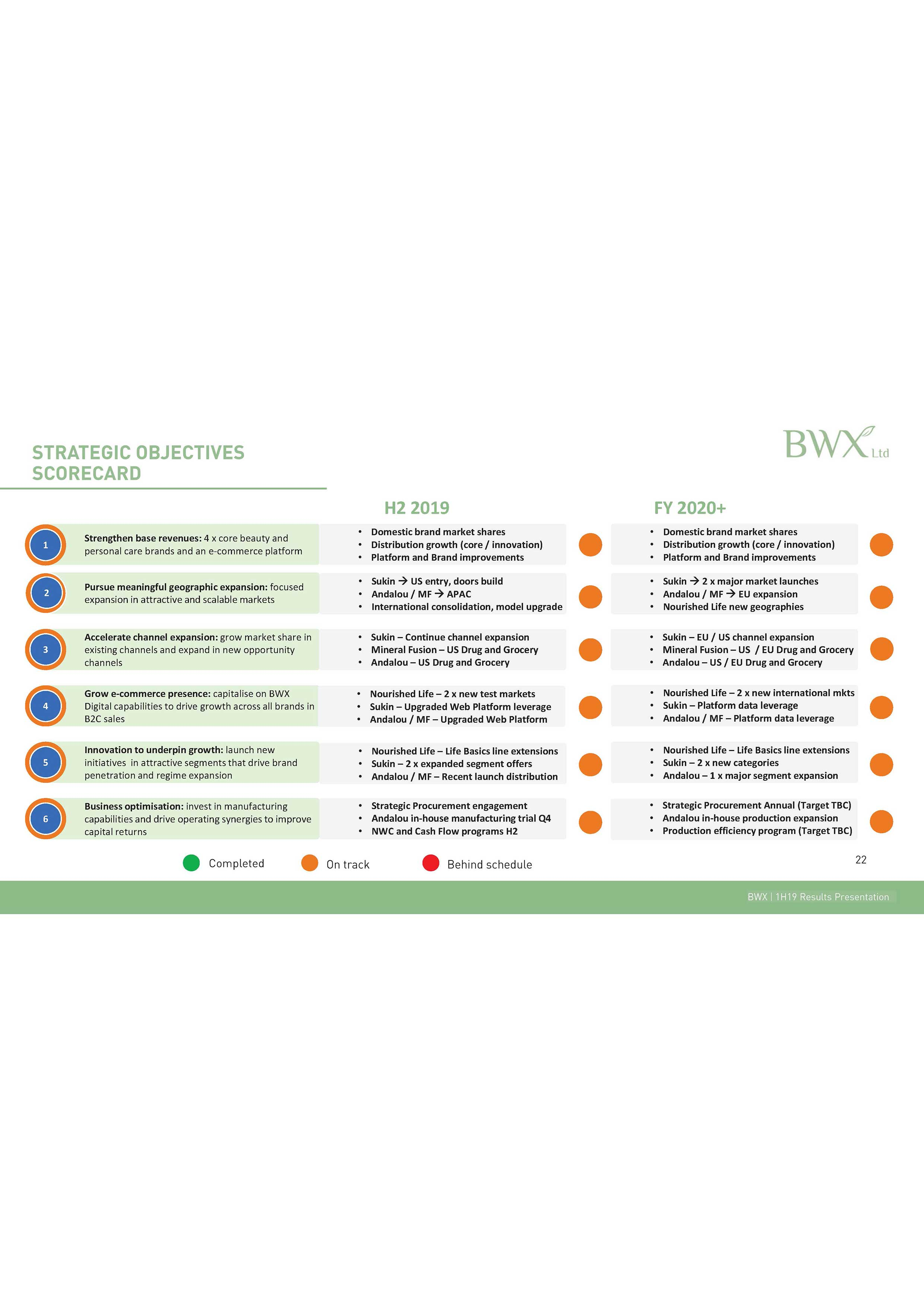 BWX Ltd H1FY19 Results Presentation - Page22