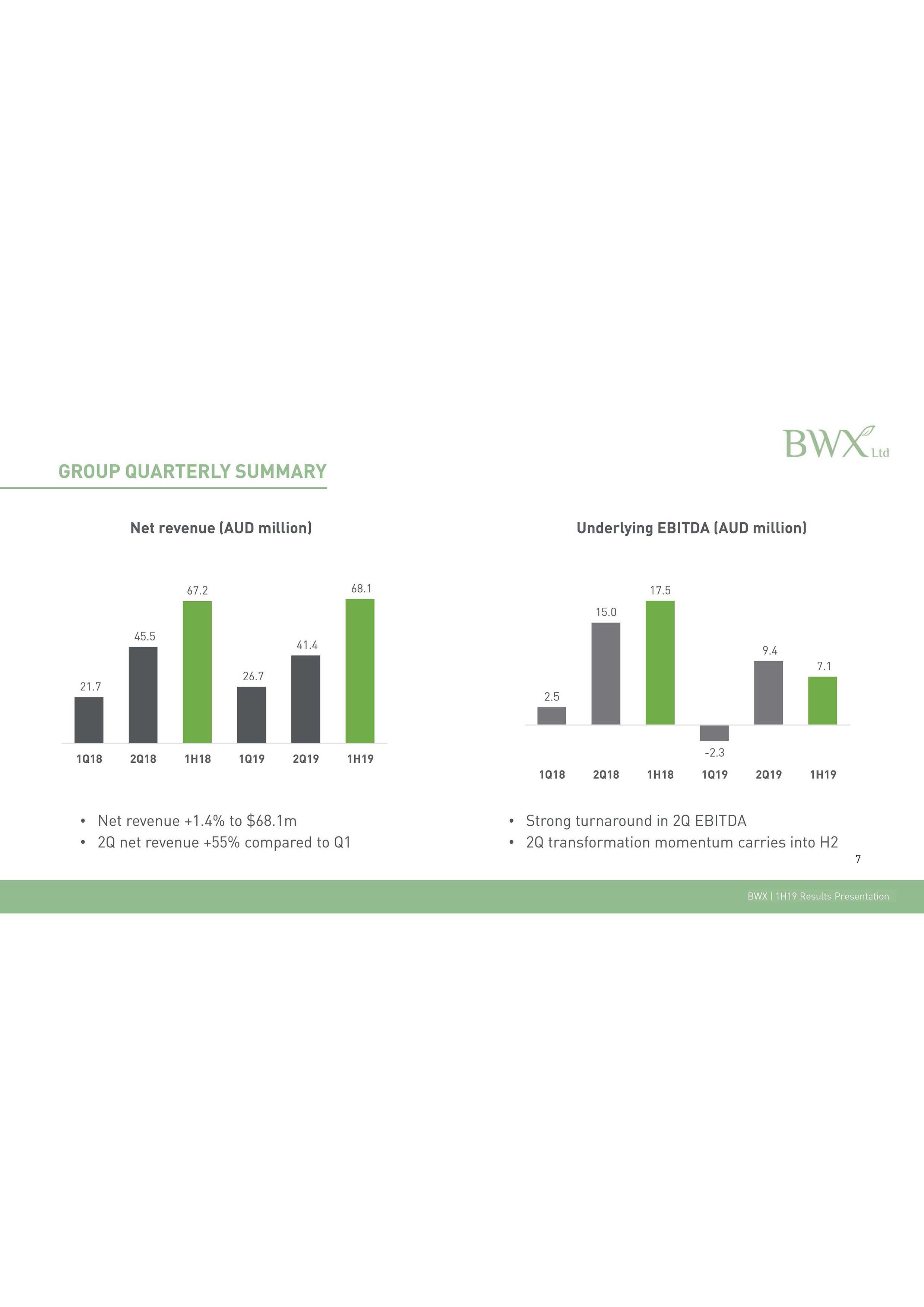 BWX Ltd - H1FY19 Results Presentation - Page7